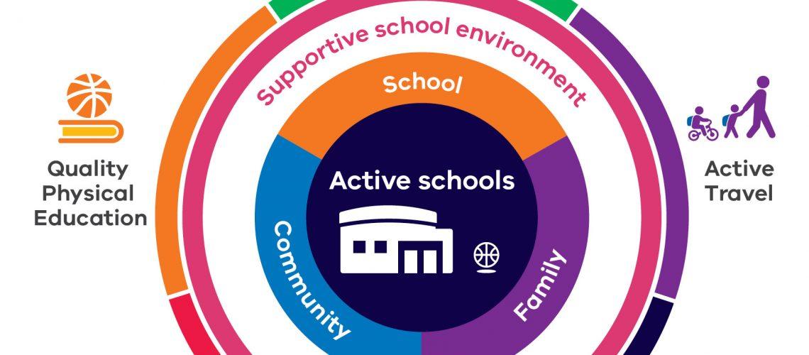 Active Schools Graphic 3a